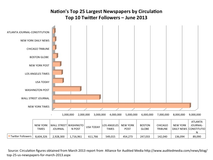 Nation's Top Newspapers - Top 10 Twitter Followers