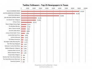 Top25TexasNewspapers-TwitterFollowers-July2013
