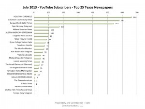 Top25TexasNewspapers-YouTubeSubscribers-July2013