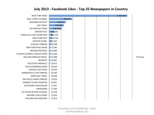 Top25USNewspapers-FacebookLikes-July2013
