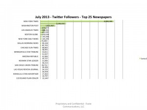 Top25USNewspapers-TwitterFollowers-July2013