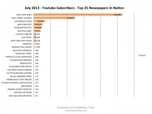 Top25USNewspapers-YouTubeSubscribers-July2013